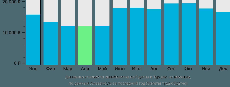 Динамика стоимости авиабилетов из Одессы в Турцию по месяцам
