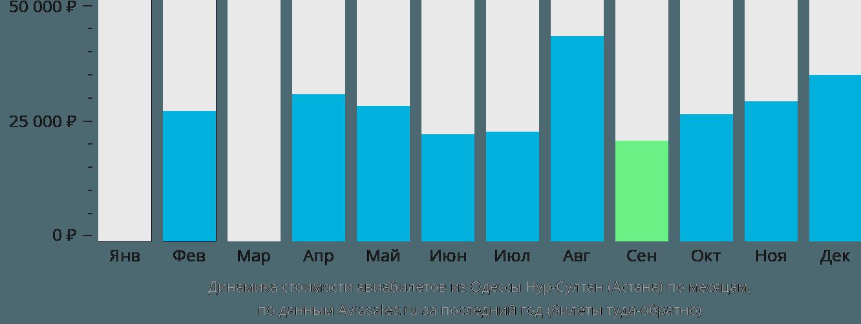 Динамика стоимости авиабилетов из Одессы в Астану по месяцам