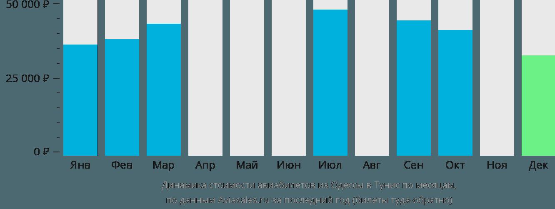 Динамика стоимости авиабилетов из Одессы в Тунис по месяцам
