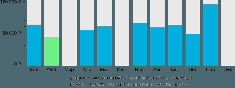 Динамика стоимости авиабилетов из Одессы в Токио по месяцам