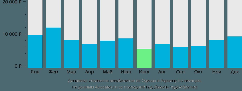 Динамика стоимости авиабилетов из Одессы в Украину по месяцам