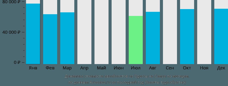 Динамика стоимости авиабилетов из Одессы на Самуи по месяцам