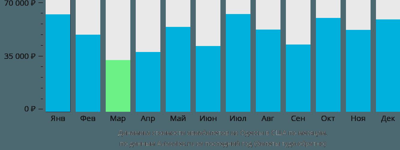 Динамика стоимости авиабилетов из Одессы в США по месяцам