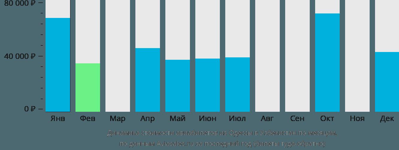 Динамика стоимости авиабилетов из Одессы в Узбекистан по месяцам