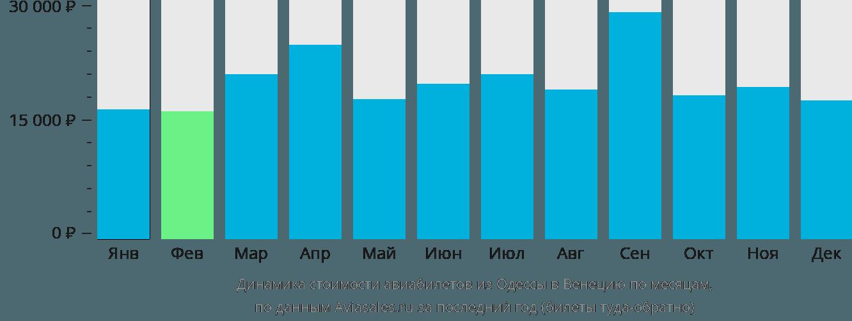 Динамика стоимости авиабилетов из Одессы в Венецию по месяцам