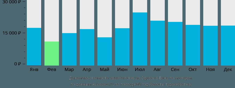 Динамика стоимости авиабилетов из Одессы в Вену по месяцам