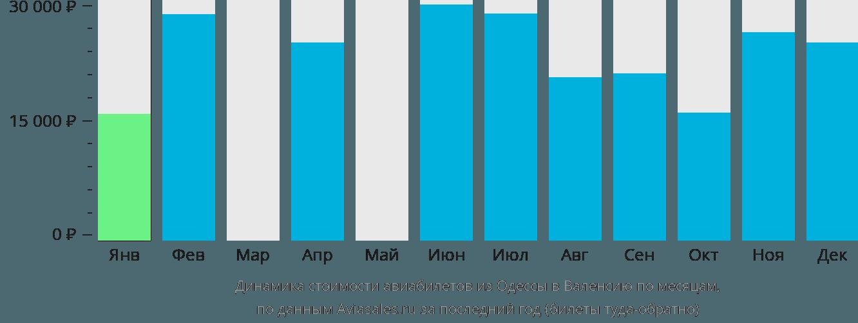Динамика стоимости авиабилетов из Одессы в Валенсию по месяцам