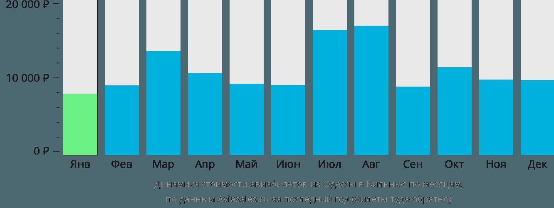 Динамика стоимости авиабилетов из Одессы в Вильнюс по месяцам