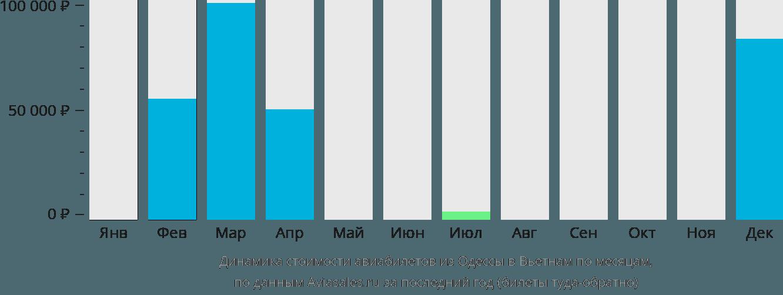 Динамика стоимости авиабилетов из Одессы в Вьетнам по месяцам