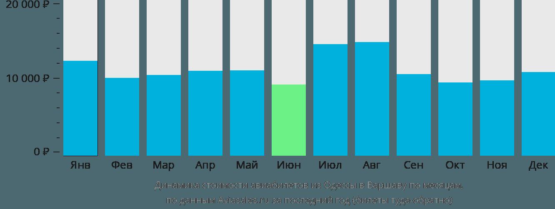 Динамика стоимости авиабилетов из Одессы в Варшаву по месяцам