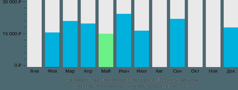 Динамика стоимости авиабилетов из Одессы в Вроцлав по месяцам