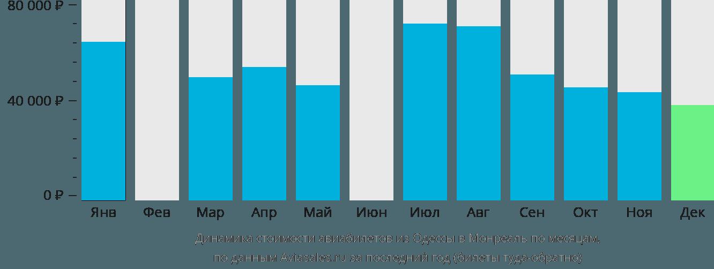 Динамика стоимости авиабилетов из Одессы в Монреаль по месяцам