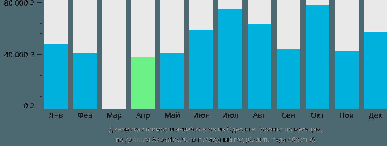 Динамика стоимости авиабилетов из Одессы в Торонто по месяцам