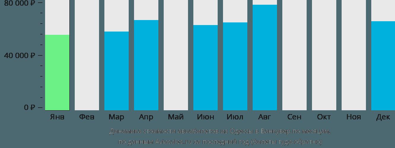 Динамика стоимости авиабилетов из Одессы в Ванкувер по месяцам