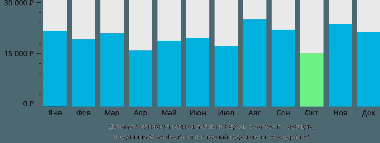 Динамика стоимости авиабилетов из Одессы в Загреб по месяцам