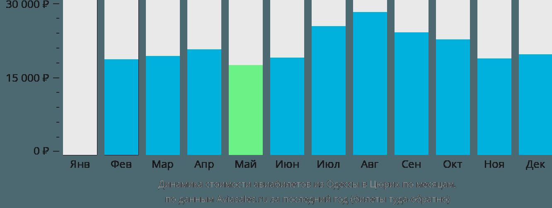 Динамика стоимости авиабилетов из Одессы в Цюрих по месяцам