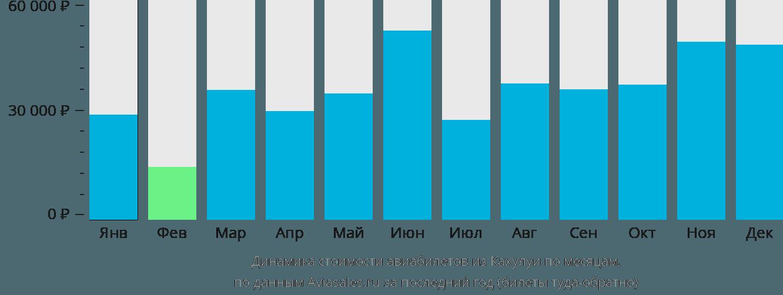 Динамика стоимости авиабилетов из Кахулуи по месяцам