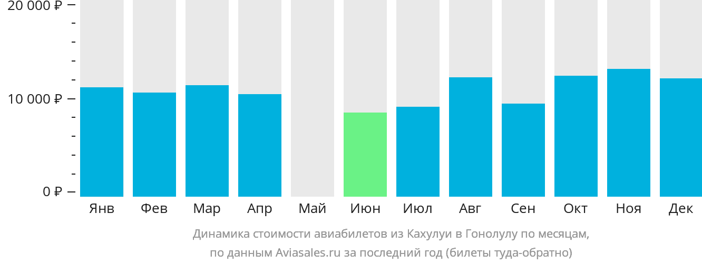 Динамика стоимости авиабилетов из Кахулуи в Гонолулу по месяцам
