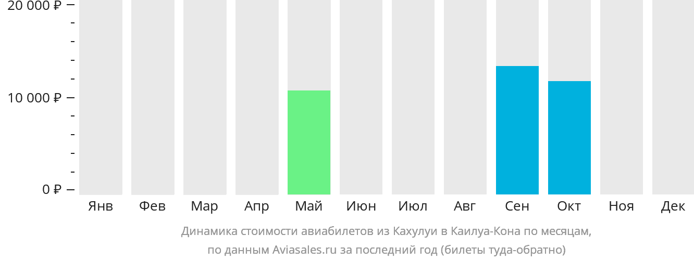 Динамика стоимости авиабилетов из Кахулуи в Каилуа-Кона по месяцам
