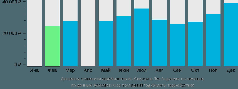 Динамика стоимости авиабилетов из Кахулуи в Лос-Анджелес по месяцам