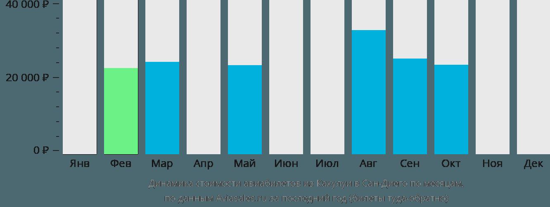 Динамика стоимости авиабилетов из Кахулуи в Сан-Диего по месяцам