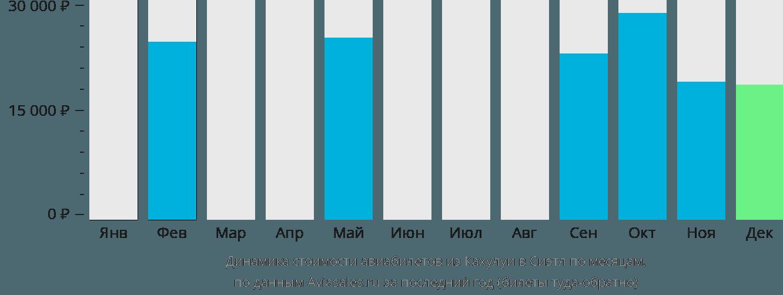 Динамика стоимости авиабилетов из Кахулуи в Сиэтл по месяцам
