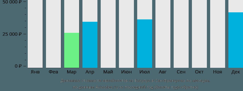 Динамика стоимости авиабилетов из Кахулуи в Сан-Франциско по месяцам