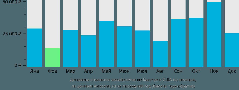 Динамика стоимости авиабилетов из Кахулуи в США по месяцам