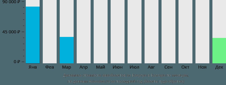 Динамика стоимости авиабилетов из Кахулуи в Калгари по месяцам