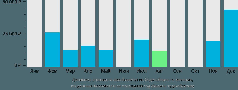 Динамика стоимости авиабилетов из Огденсберга по месяцам
