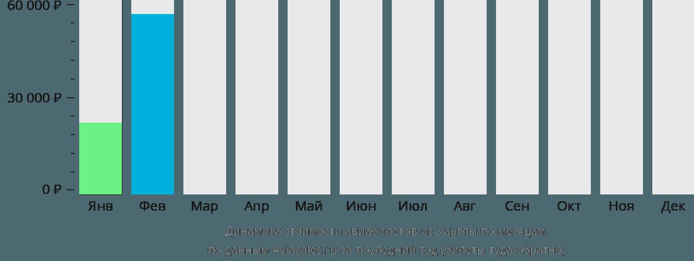 Динамика стоимости авиабилетов из Уарглы по месяцам