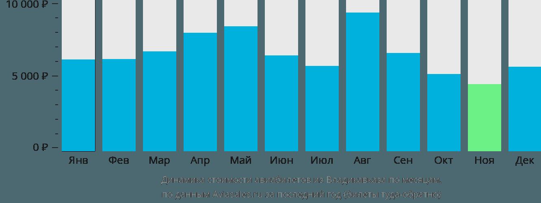 Динамика стоимости авиабилетов из Владикавказа по месяцам