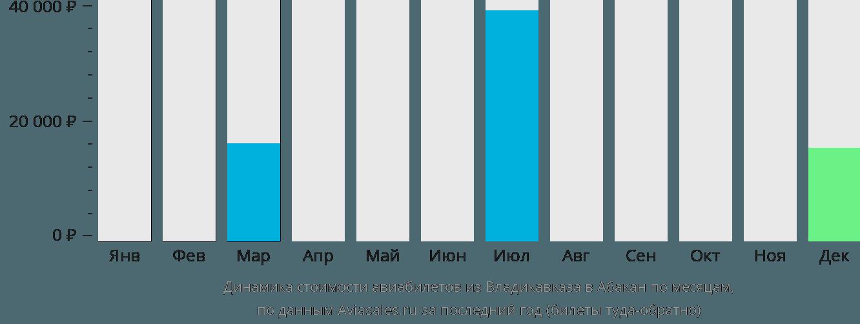 Динамика стоимости авиабилетов из Владикавказа в Абакан по месяцам