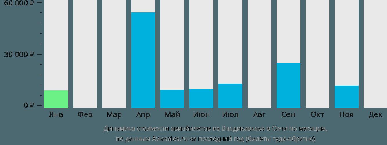 Динамика стоимости авиабилетов из Владикавказа в Сочи по месяцам