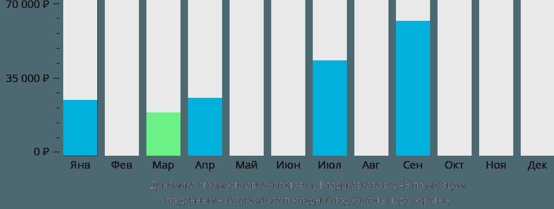 Динамика стоимости авиабилетов из Владикавказа в ОАЭ по месяцам