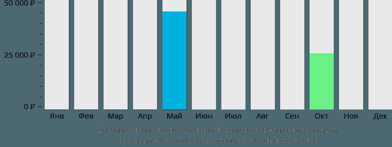 Динамика стоимости авиабилетов из Владикавказа в Аликанте по месяцам