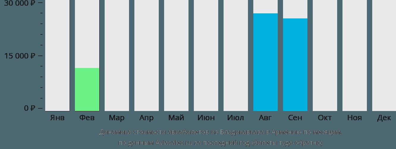 Динамика стоимости авиабилетов из Владикавказа в Армению по месяцам