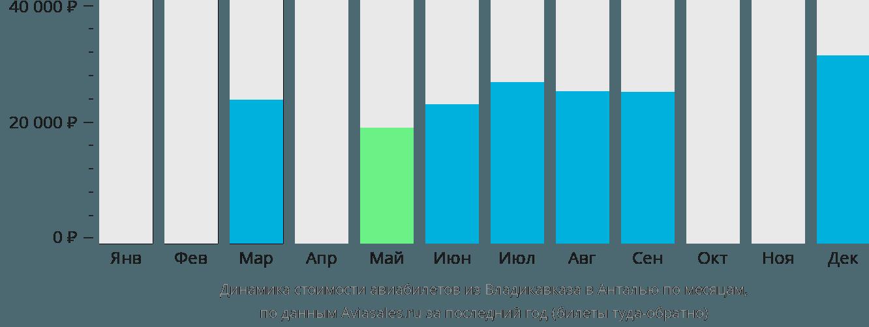 Динамика стоимости авиабилетов из Владикавказа в Анталью по месяцам