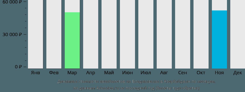 Динамика стоимости авиабилетов из Владикавказа в Азербайджан по месяцам