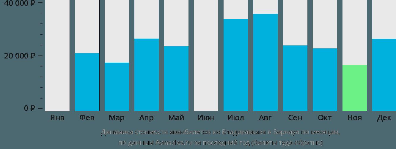 Динамика стоимости авиабилетов из Владикавказа в Барнаул по месяцам
