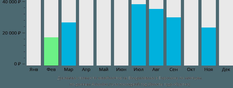 Динамика стоимости авиабилетов из Владикавказа в Барселону по месяцам