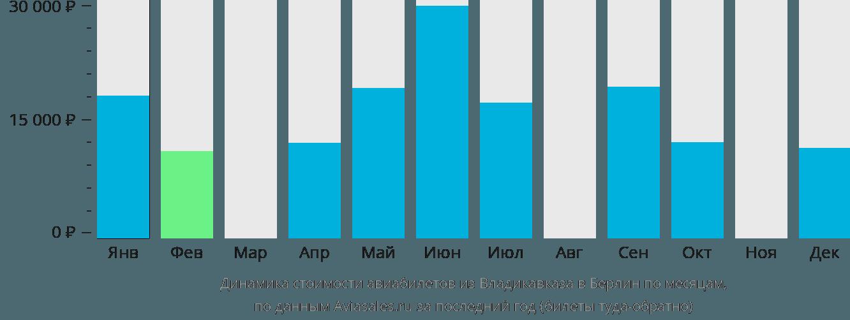 Динамика стоимости авиабилетов из Владикавказа в Берлин по месяцам