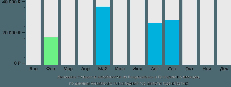 Динамика стоимости авиабилетов из Владикавказа в Болгарию по месяцам