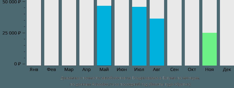 Динамика стоимости авиабилетов из Владикавказа в Батуми по месяцам