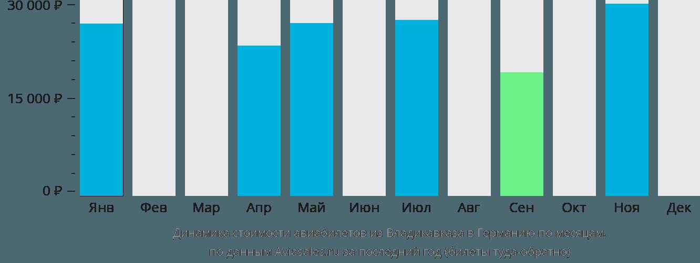 Динамика стоимости авиабилетов из Владикавказа в Германию по месяцам