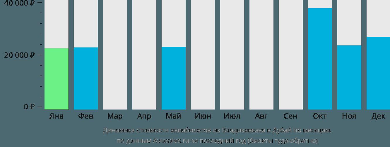 Динамика стоимости авиабилетов из Владикавказа в Дубай по месяцам