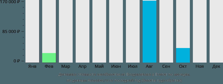 Динамика стоимости авиабилетов из Владикавказа в Египет по месяцам