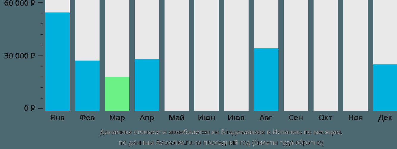 Динамика стоимости авиабилетов из Владикавказа в Испанию по месяцам