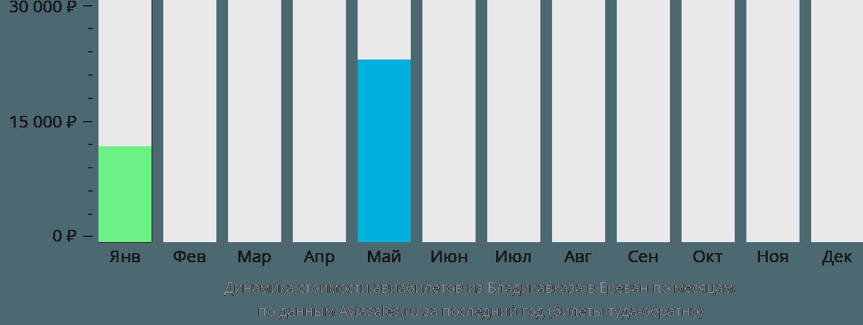 Динамика стоимости авиабилетов из Владикавказа в Ереван по месяцам