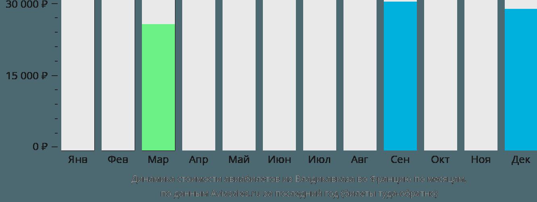 Динамика стоимости авиабилетов из Владикавказа во Францию по месяцам